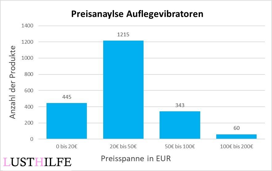 Preisanalyse der besten Auflegevibratoren, die man sich kaufen kann. Die meisten Vibratoren kosten zwischen 20€ bis 50€.